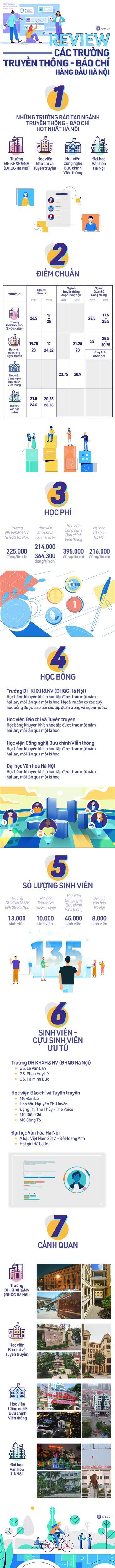 Top trường đào tạo ngành Truyền thông - Báo chí tốt nhất Hà Nội: ĐH Nhân văn hay Học viện Báo chí được sinh viên lựa chọn nhiều hơn?-1