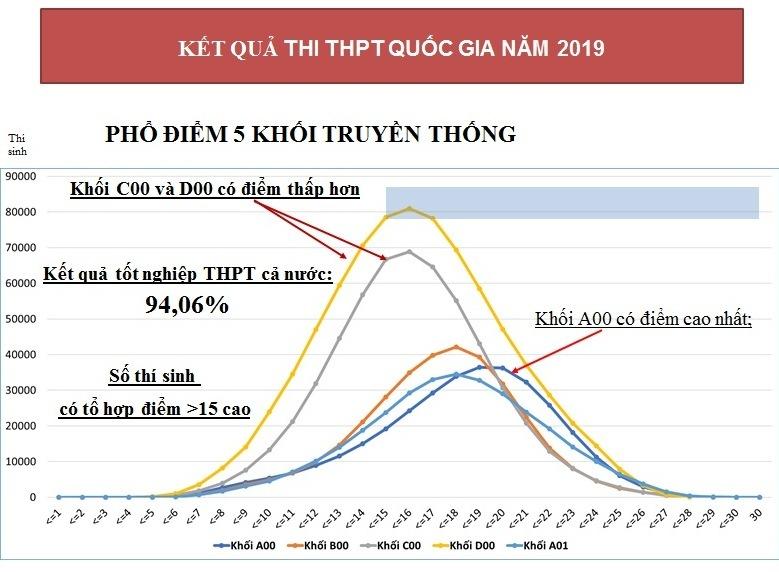Kỳ thi THPT sẽ thay đổi từ năm 2021-1