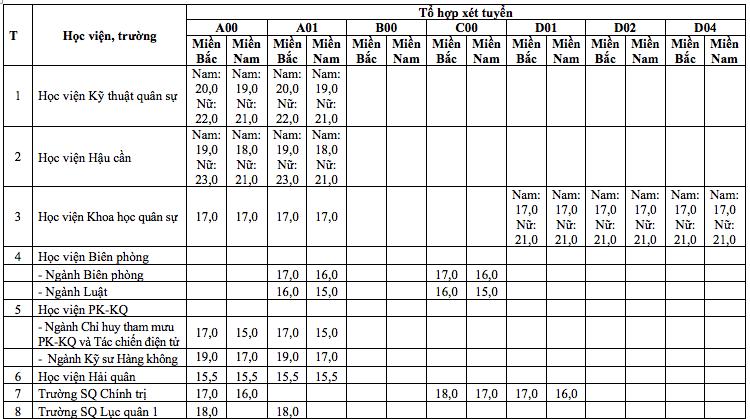Điểm sàn xét tuyển vào 17 trường Quân đội cao nhất 23 điểm-1