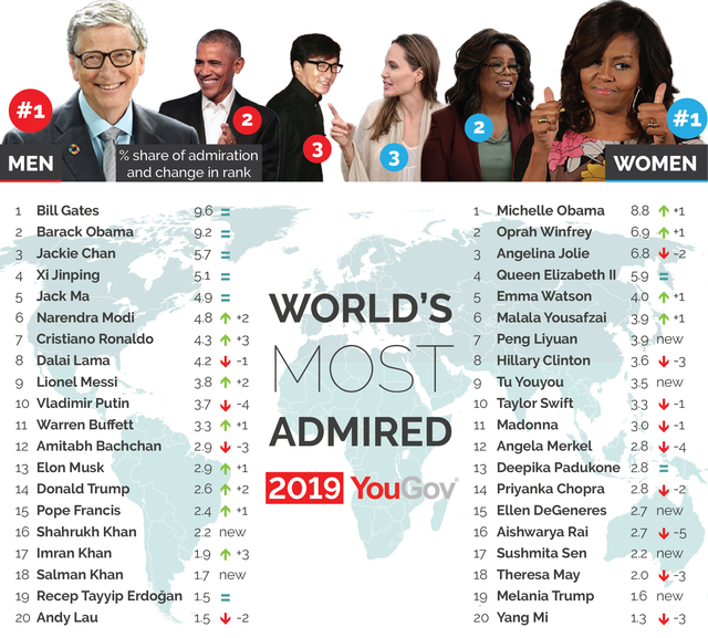 Về hưu từ lâu, Bill Gates vẫn là người được ngưỡng mộ nhất hành tinh-3