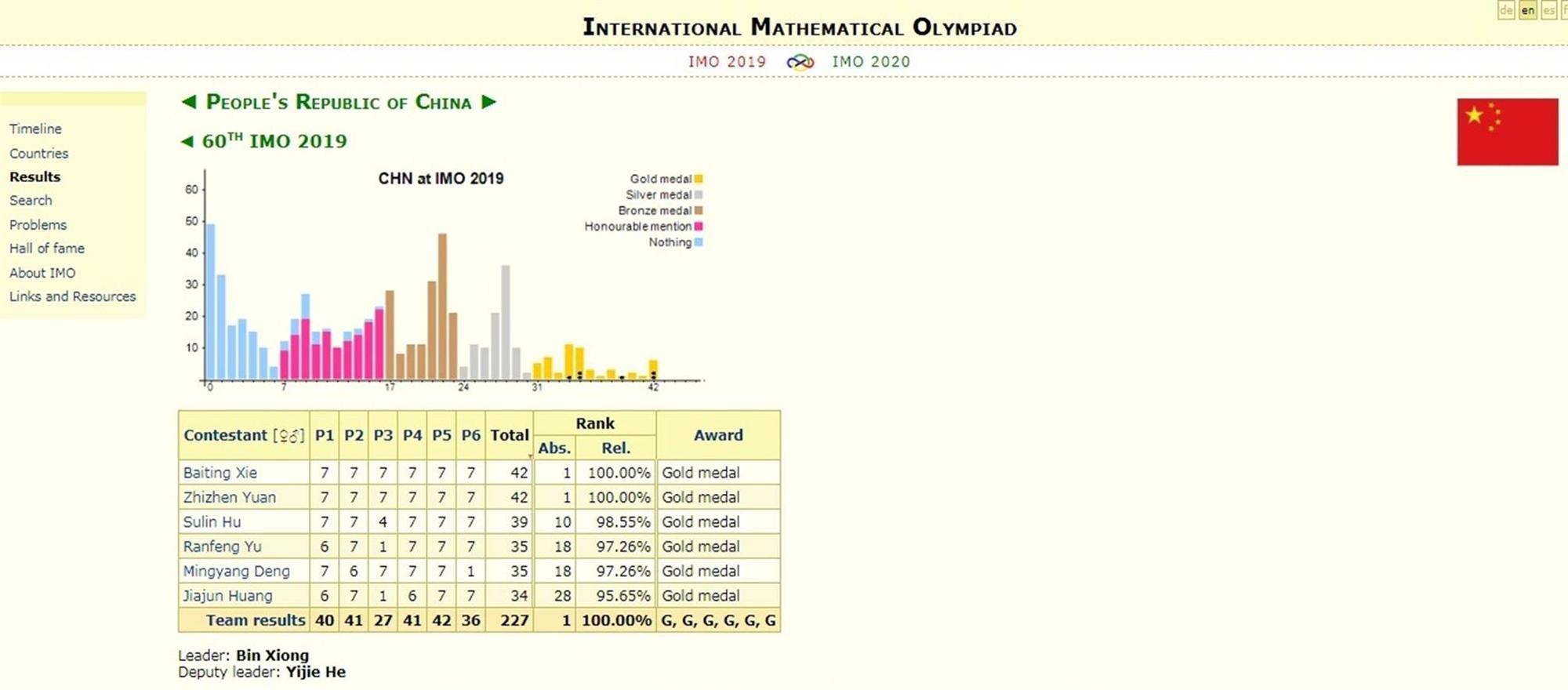 Đội tuyển Thái Lan vượt Việt Nam tại Olympic Toán quốc tế-2