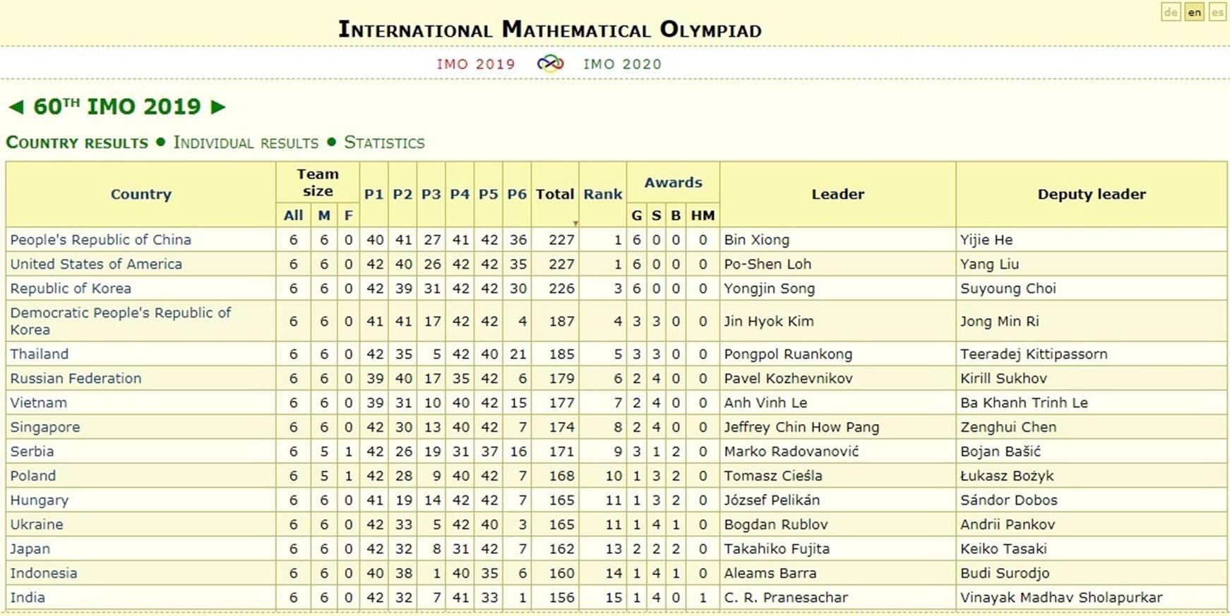 Đội tuyển Thái Lan vượt Việt Nam tại Olympic Toán quốc tế-6