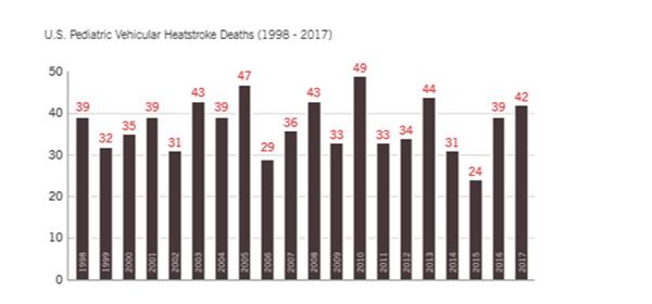 Hội đồng an toàn quốc gia Mỹ đưa ra những con số khủng khiếp về tình trạng trẻ chết vì bị bỏ quên trong xe và bộ quy tắc người lớn phải nằm lòng-2