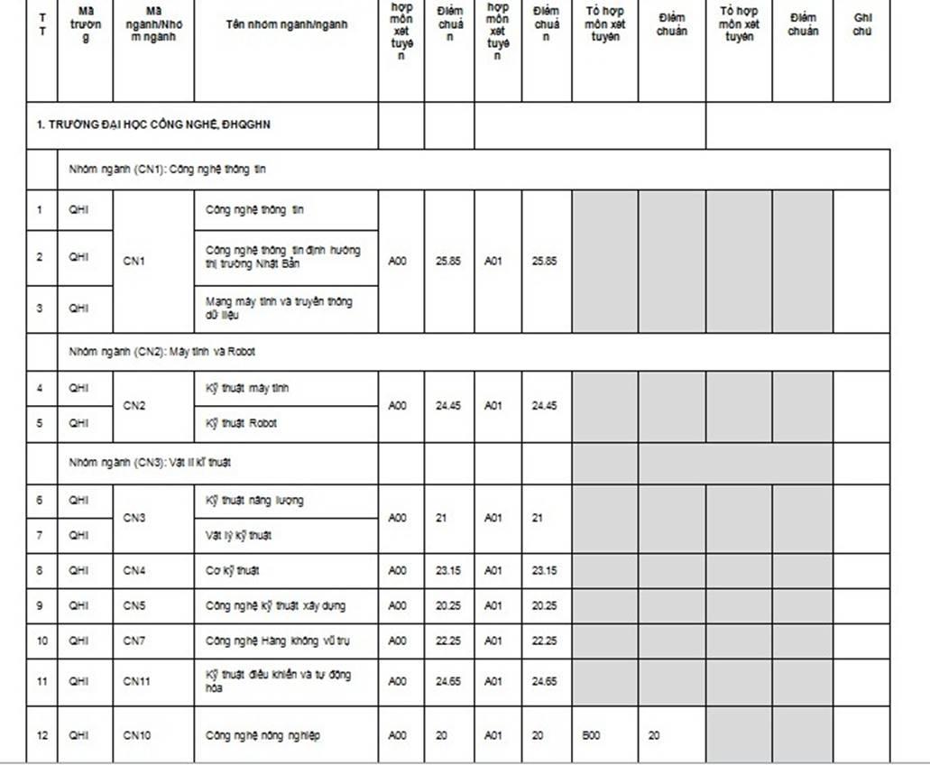 ĐH Quốc gia Hà Nội công bố điểm chuẩn các trường thành viên năm 2019-1
