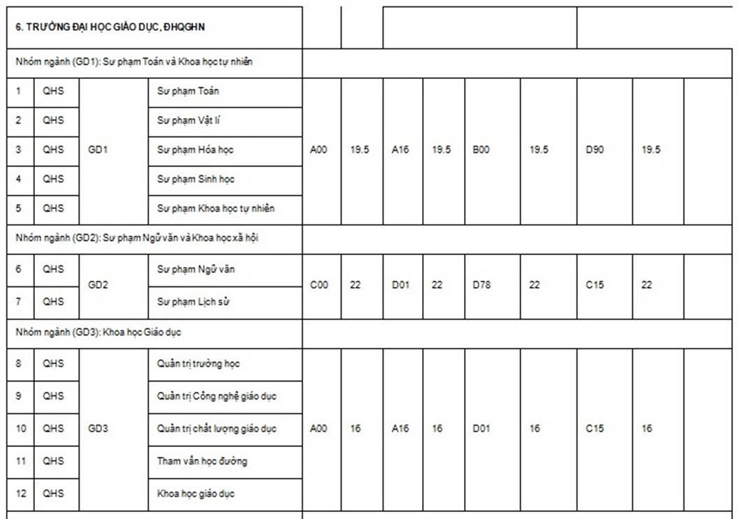 ĐH Quốc gia Hà Nội công bố điểm chuẩn các trường thành viên năm 2019-11