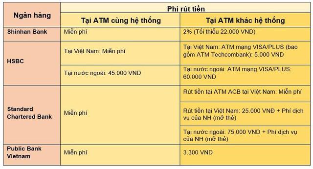 Toàn cảnh phí giao dịch ATM của các ngân hàng tại Việt Nam hiện nay-2