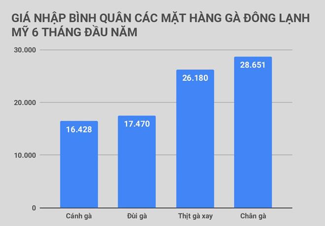 280 tấn cánh gà Mỹ giá 16.500 đồng/kg về Việt Nam-2