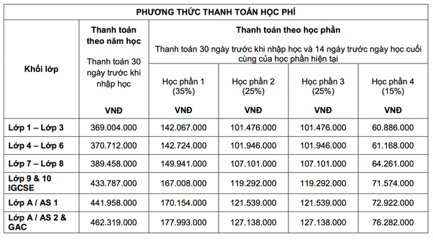 """Học phí của các trường Quốc tế xịn"""" tại Hà Nội, lên đến mức 730 triệu/năm!-4"""