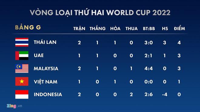 Học theo U22, tuyển Việt Nam tập trung ngắn hạn trước trận Malaysia-2