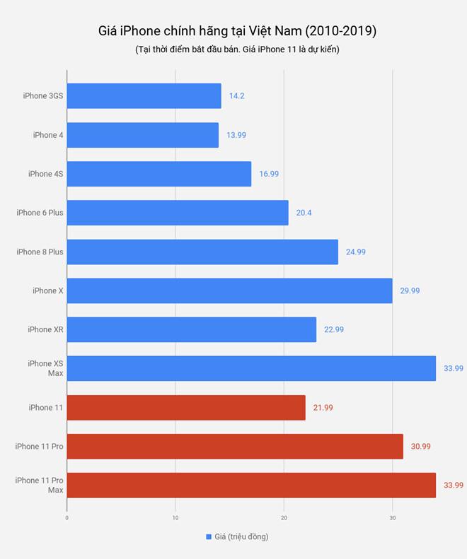 Giá iPhone tại Việt Nam tăng mấy lần từ năm 2010?-2
