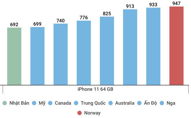 Mua iPhone 11 ở đâu rẻ nhất thế giới?-1