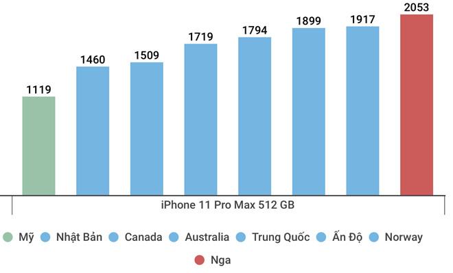Mua iPhone 11 ở đâu rẻ nhất thế giới?-2