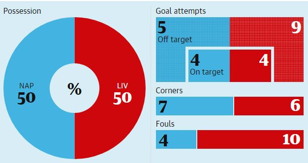 Liverpool thua Napoli và cái tát vào mặt nhà vô địch-4
