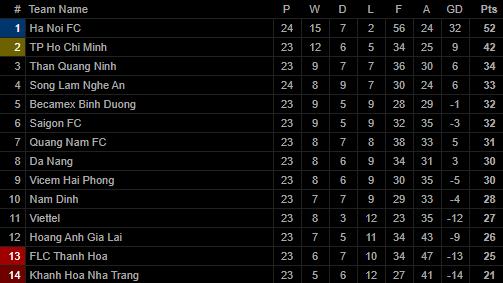 Vũ khí bí mật của thầy Park lập công, Hà Nội FC chính thức lên ngôi vô địch V.League-4