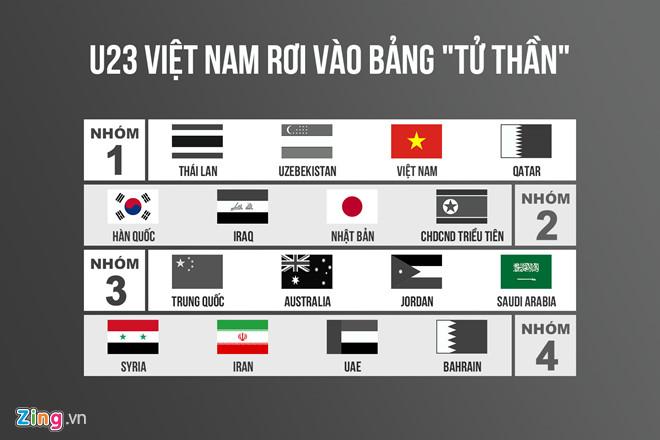 3 kịch bản cho U23 Việt Nam tại lễ bốc thăm VCK U23 châu Á-1