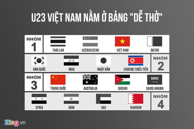3 kịch bản cho U23 Việt Nam tại lễ bốc thăm VCK U23 châu Á-2
