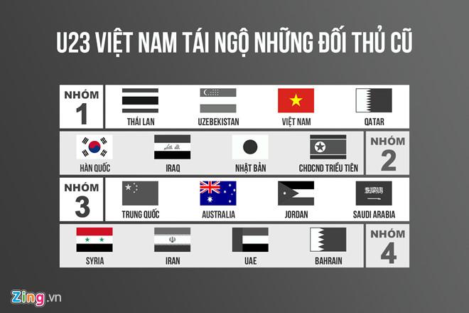 3 kịch bản cho U23 Việt Nam tại lễ bốc thăm VCK U23 châu Á-3