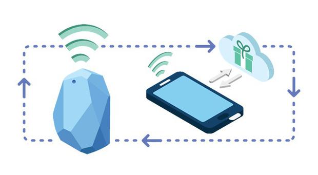 Vì sao iPhone lên iOS 13 cứ liên tục hiện thông báo yêu cầu cho phép Bluetooth - điều chưa từng có trước đây?-2