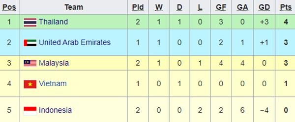 AFC chỉ ra nỗi lo lớn nhất của HLV Park Hang Seo khi đối đầu Malaysia-3
