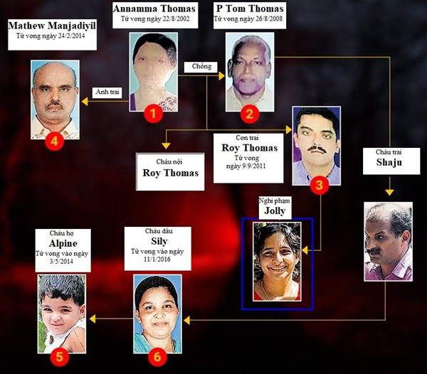 Con dâu 14 năm đầu độc nhà chồng làm 6 người chết rúng động-2