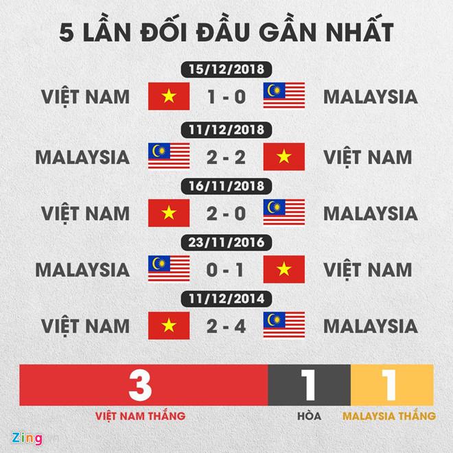 Cựu HLV Darby: Tuyển Việt Nam quá mạnh so với Malaysia-3