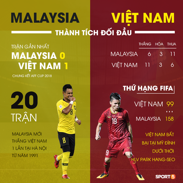 Trận Việt Nam – Malaysia là cột mốc đặc biệt: Tròn 2 năm HLV Park Hang Seo từ người thừa trở thành chữ ký triệu đô-4