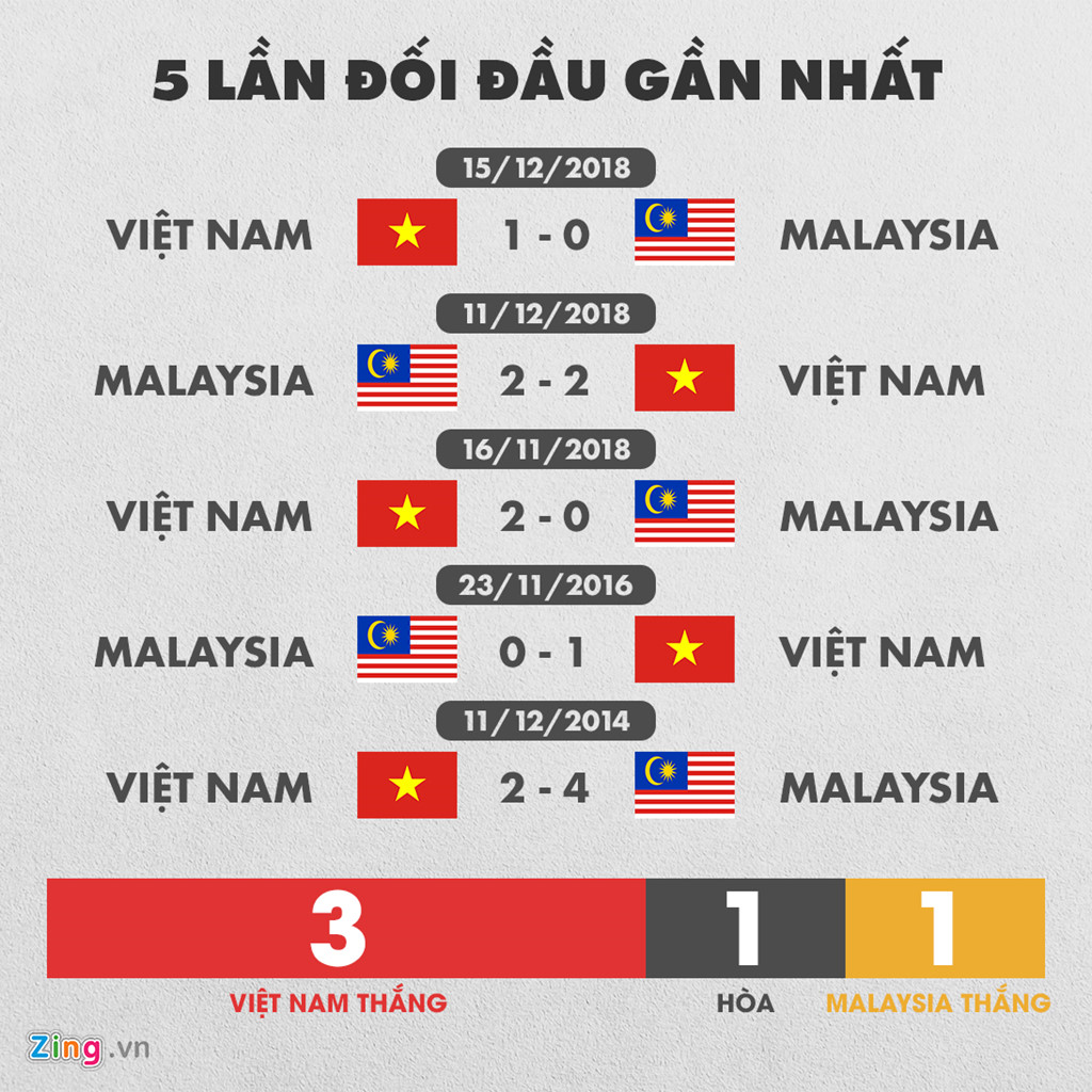 Tuyển Việt Nam có thành tích đối đầu vượt trội trước Malaysia-1