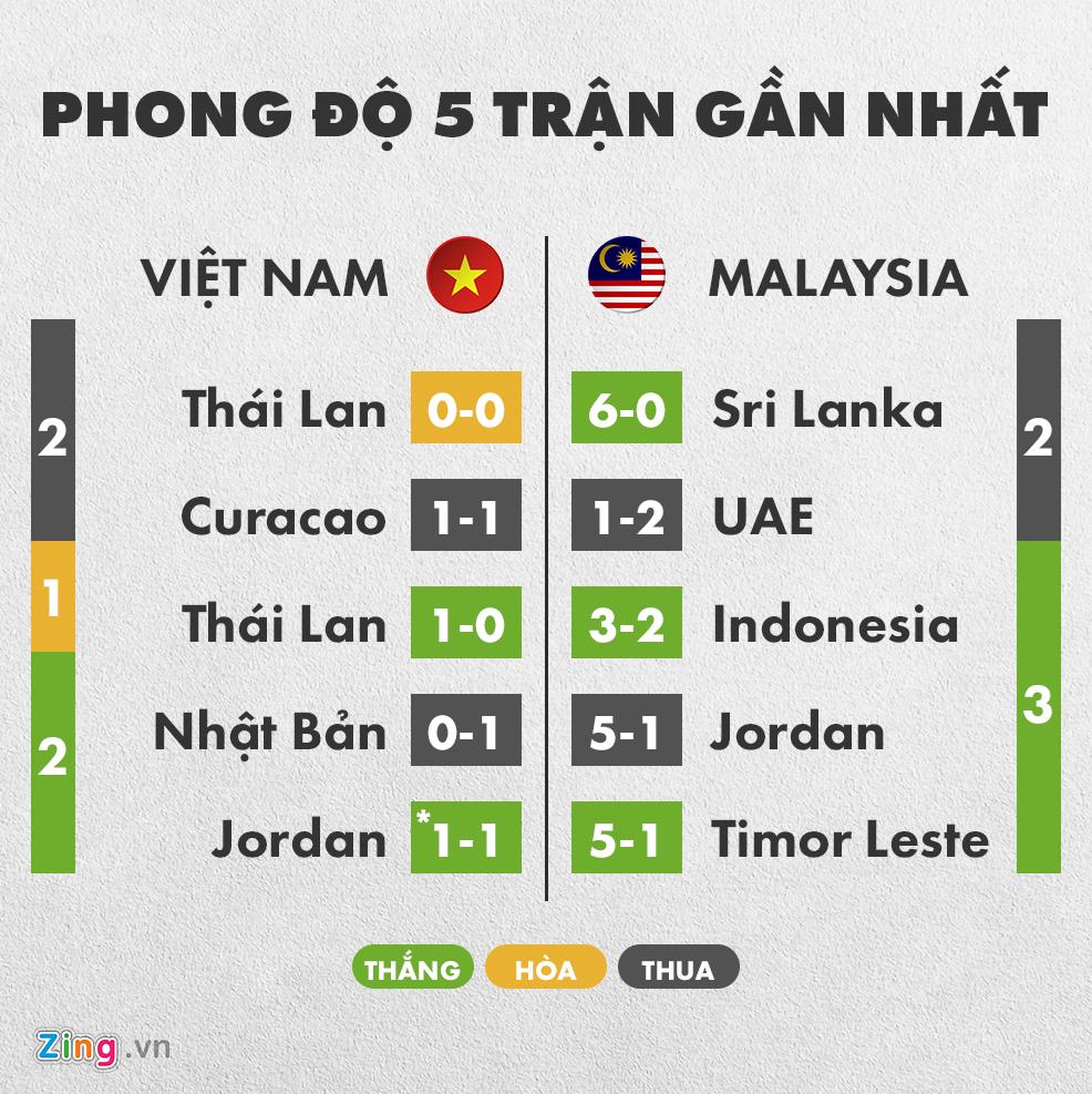 Tuyển Việt Nam có thành tích đối đầu vượt trội trước Malaysia-2