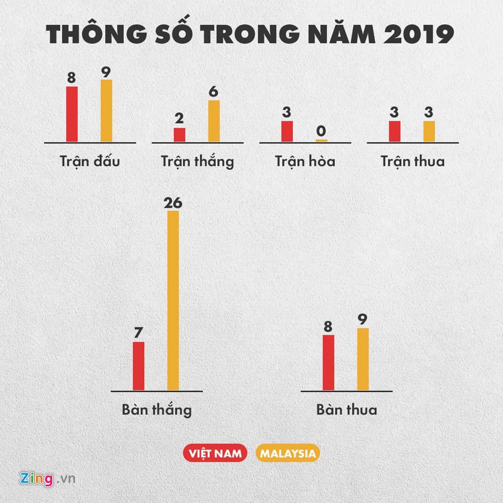 Tuyển Việt Nam có thành tích đối đầu vượt trội trước Malaysia-3