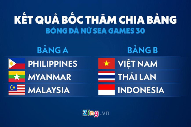 U22 Việt Nam cùng bảng Thái Lan ở SEA Games 30-2