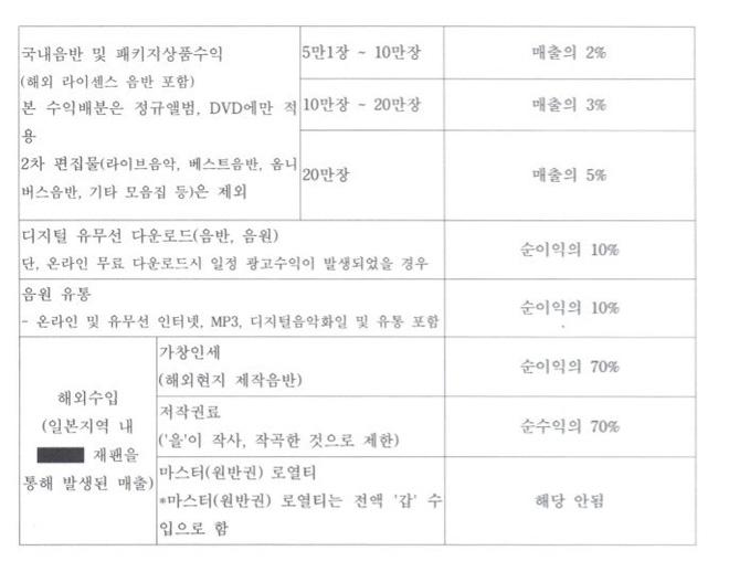 Những điểm trùng hợp kinh hoàng của showbiz Hàn năm 2009 và 2019: Lời nguyền 10 năm là có thật?-21