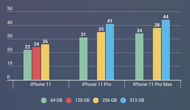 Giá iPhone 11 đã bình ổn, có nên mua lúc này?-2