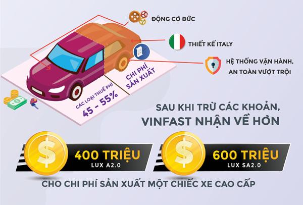 Chuyên gia kinh tế Ngô Trí Long: Thuế, phí cao khiến giá ô tô trở nên bất hợp lí-2