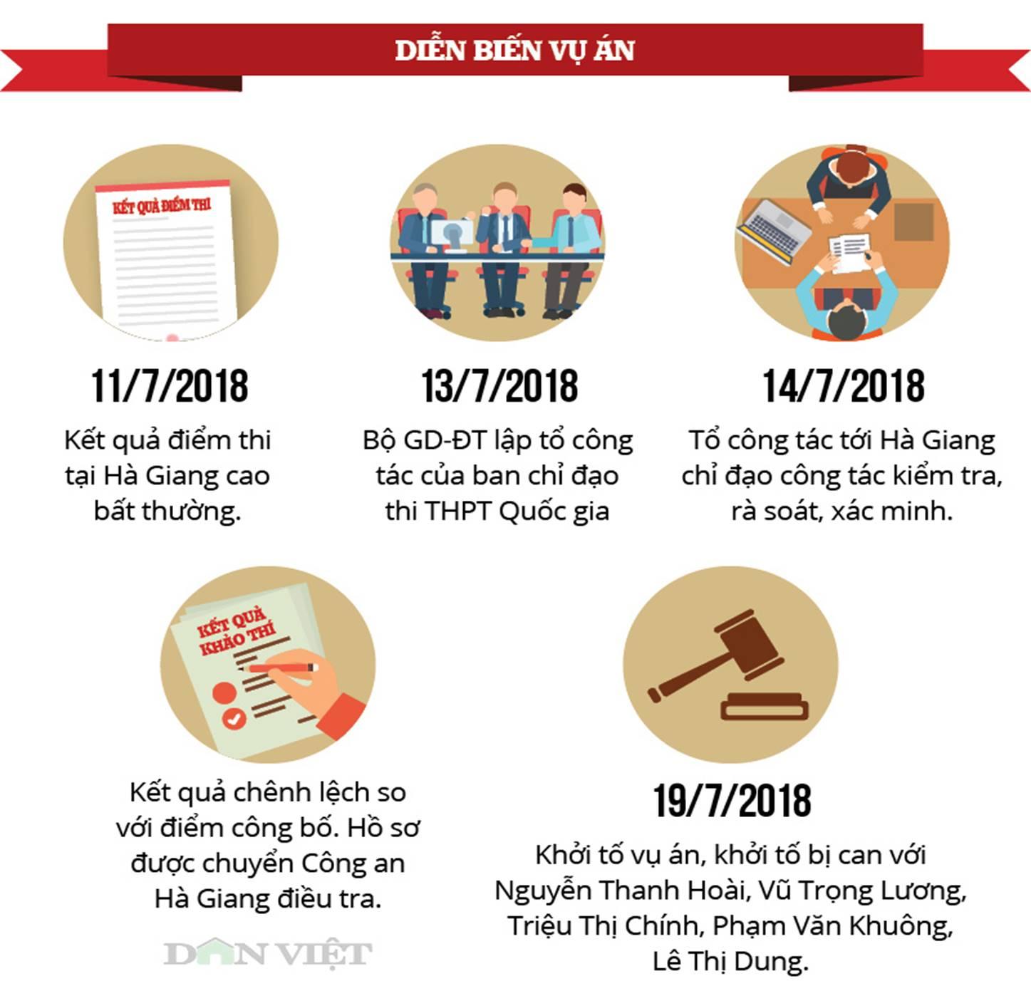 Những con số nhói lòng và phát ngôn sốc vụ gian lận thi ở Hà Giang-1