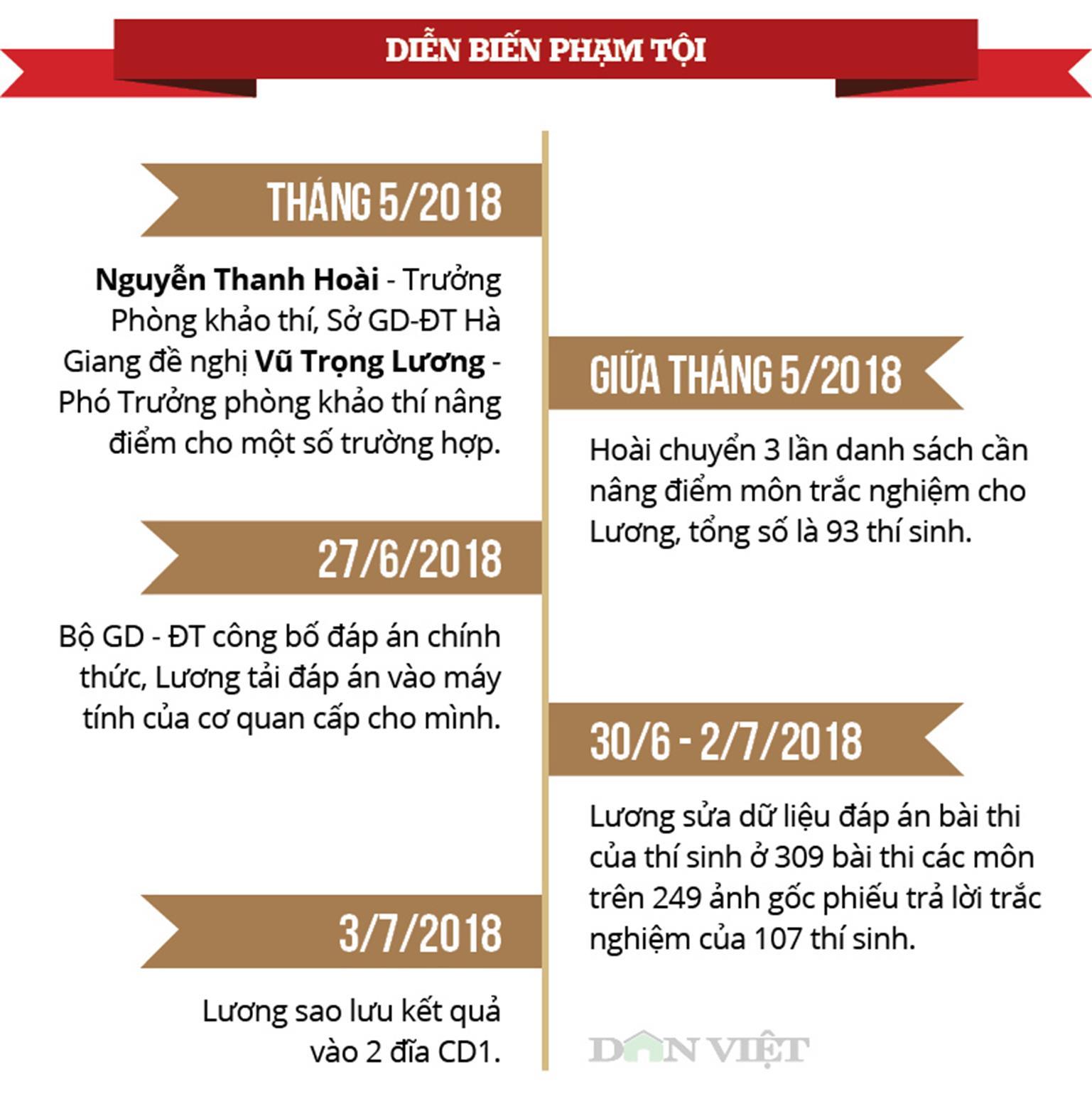 Những con số nhói lòng và phát ngôn sốc vụ gian lận thi ở Hà Giang-2