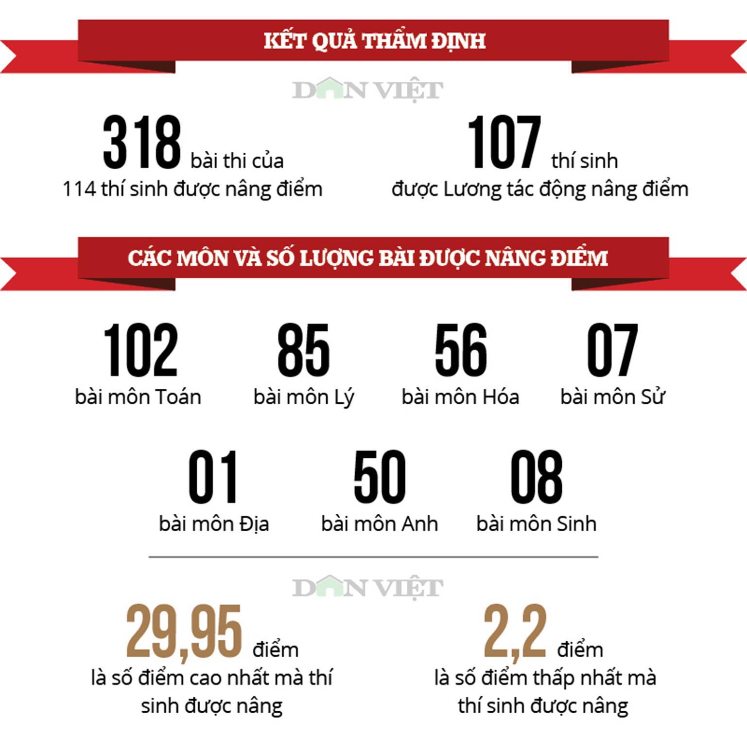 Những con số nhói lòng và phát ngôn sốc vụ gian lận thi ở Hà Giang-4