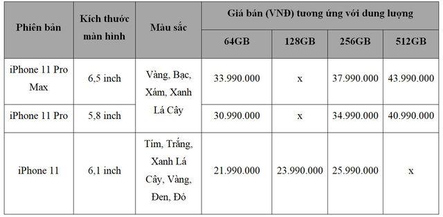 iPhone 11 chính hãng bán tại Việt Nam vào ngày 1/11, giá rẻ nhất từ 21,99 triệu đồng-2