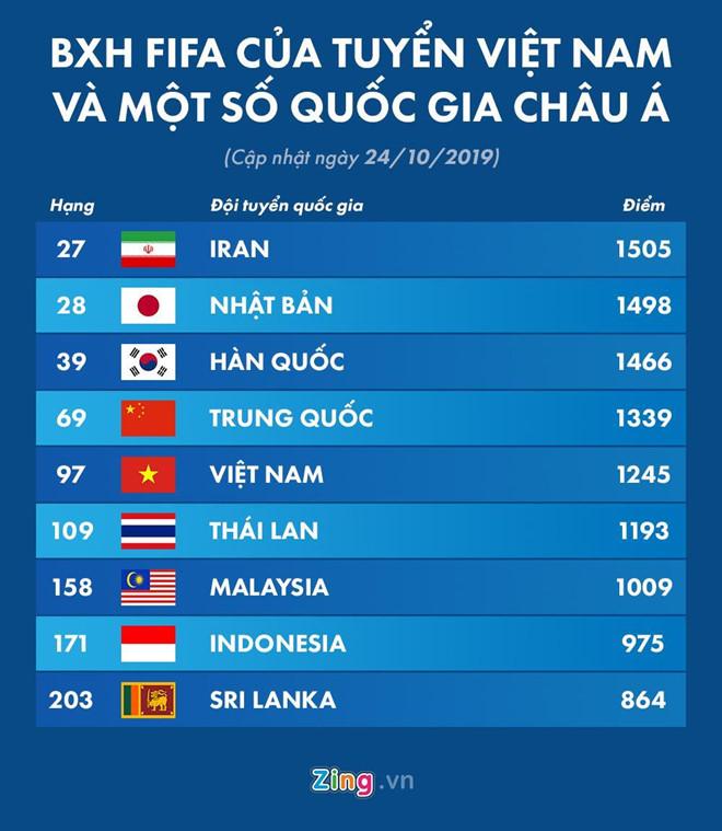 Hiệu ứng Park Hang Seo giúp Việt Nam thăng tiến trên BXH FIFA-2
