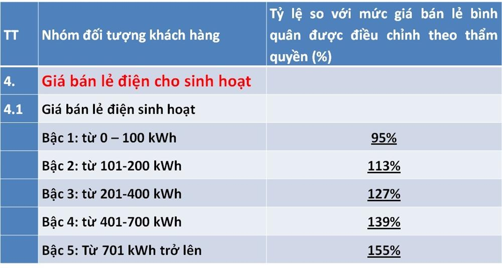 Điều chỉnh giá điện mới, lương trên 15 triệu, dùng hơn 200 số hưởng lợi-1