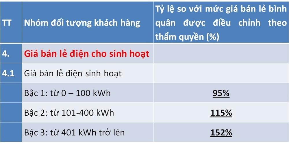 Điều chỉnh giá điện mới, lương trên 15 triệu, dùng hơn 200 số hưởng lợi-2