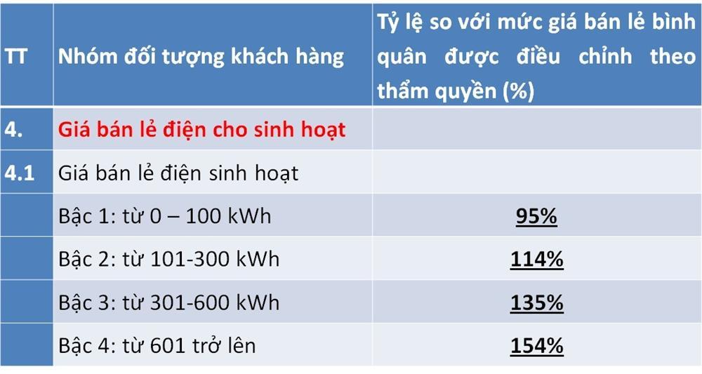 Điều chỉnh giá điện mới, lương trên 15 triệu, dùng hơn 200 số hưởng lợi-3