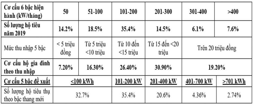 Điều chỉnh giá điện mới, lương trên 15 triệu, dùng hơn 200 số hưởng lợi-5