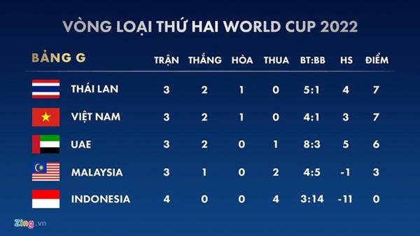 HLV Park loại 5 cầu thủ trước trận gặp Thái Lan, UAE-2