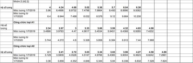 Tiền lương cán bộ, công chức tăng mạnh từ 2020?-1