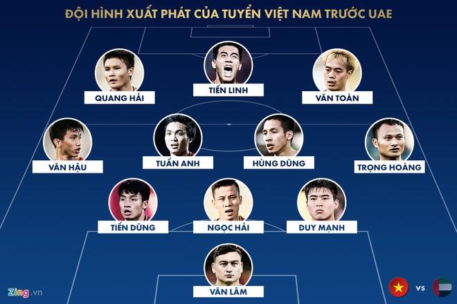 Lý do Công Phượng dự bị trong trận Việt Nam đấu UAE-1