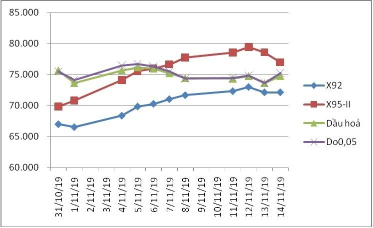 Sau 2 lần giảm, xăng lại tăng giá chiều nay-1