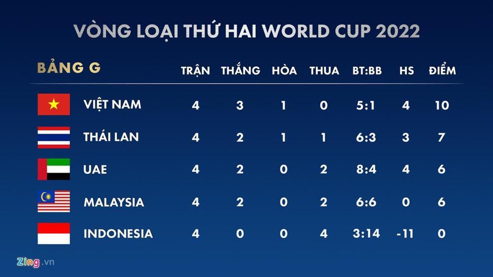Tiền đạo tuyển Việt Nam cần dứt điểm tốt trước Thái Lan-3