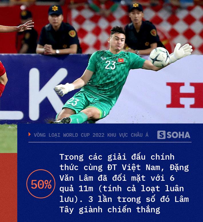 Việt Nam chạm đến điểm số lịch sử, Đặng Văn Lâm trở thành hung thần của các quả penalty-2