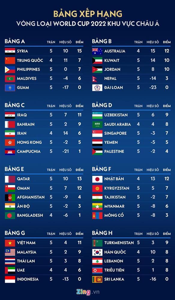 Việt Nam thuộc nhóm đội dẫn đầu ở Vòng loại World Cup 2022-1