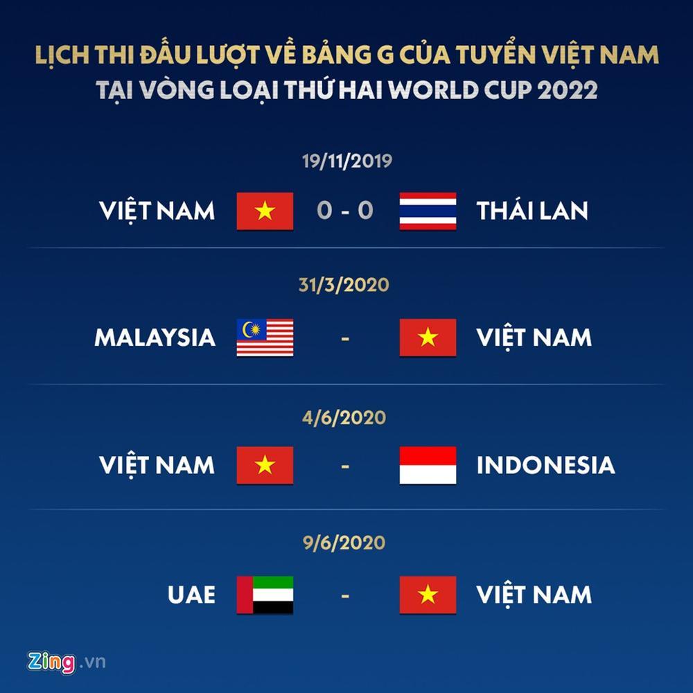 Việt Nam thuộc nhóm đội dẫn đầu ở Vòng loại World Cup 2022-2